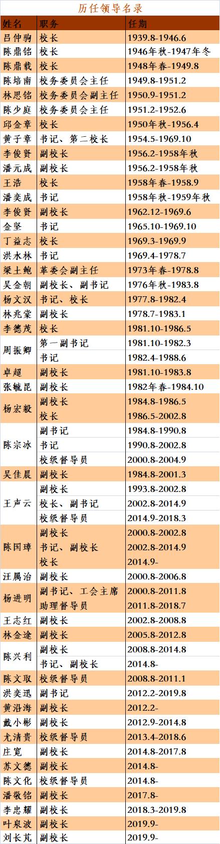 历任领导名单.png
